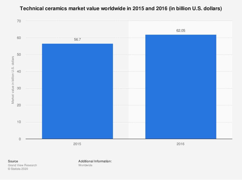 Statistic: Technical ceramics market value worldwide in 2015 and 2016 (in billion U.S. dollars) | Statista