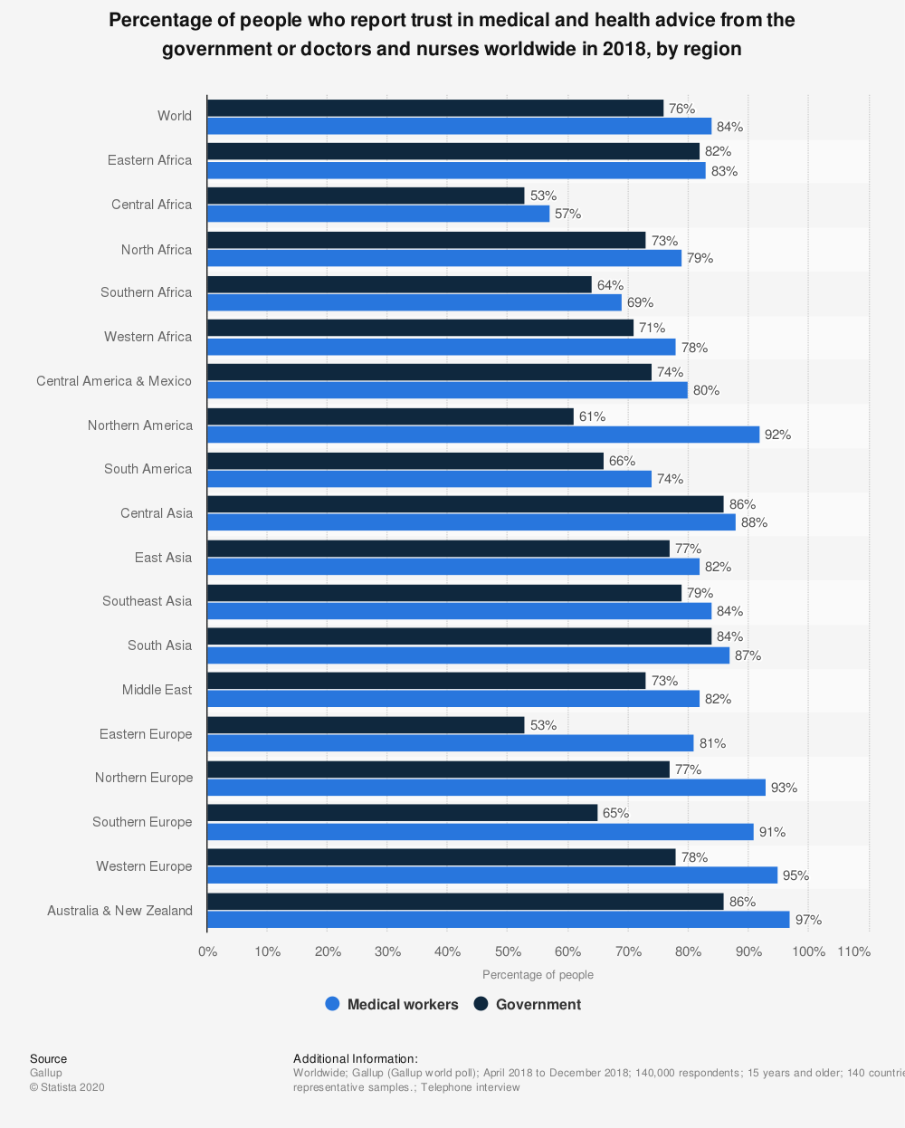 Statistic: Percentage of people who report trust in medical and health advice from the government or doctors and nurses worldwide in 2018, by region | Statista