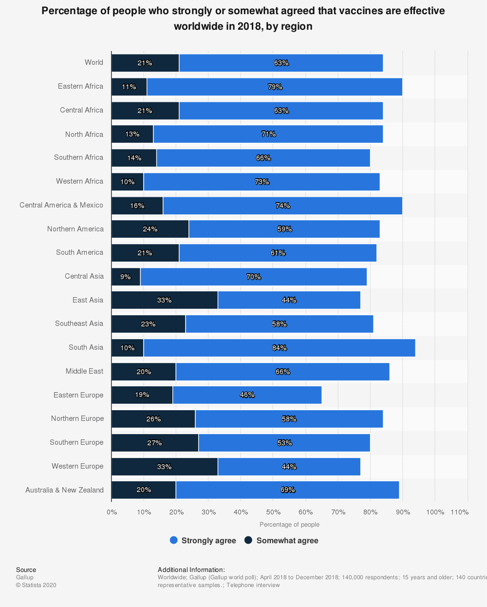 Statistic: Percentage of people who strongly or somewhat agreed that vaccines are effective worldwide in 2018, by region  | Statista