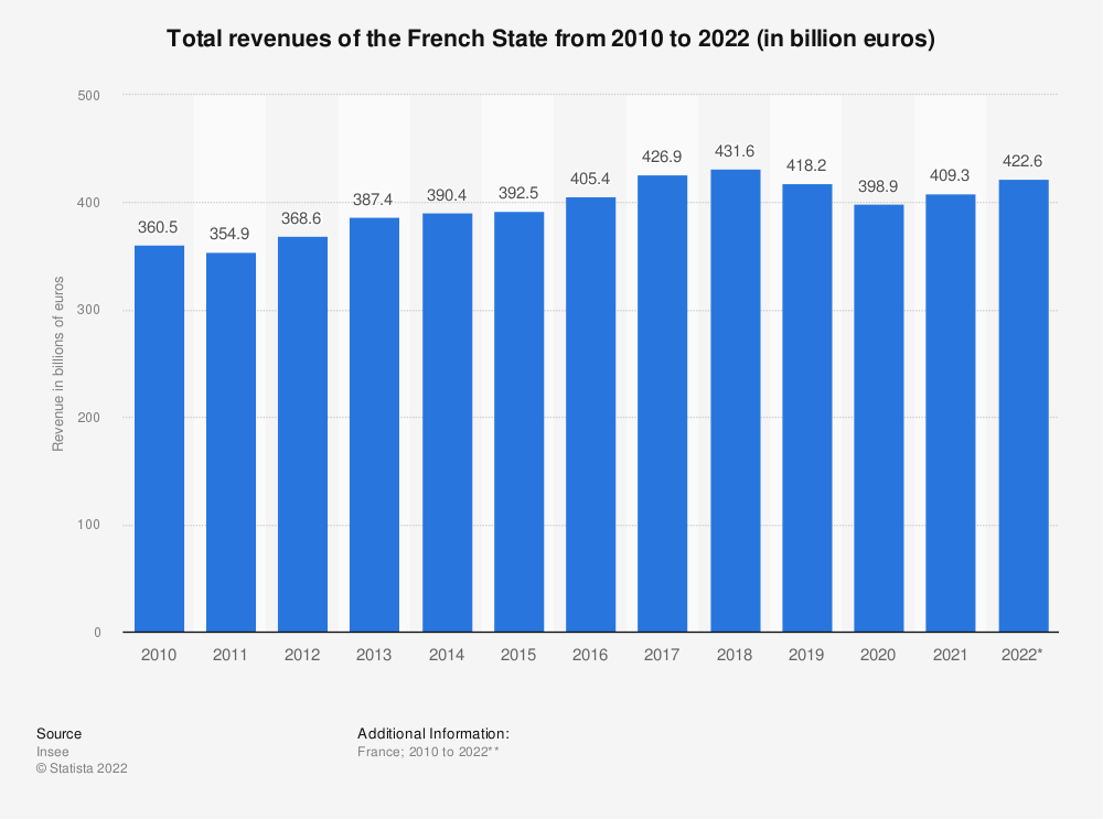Statistic: Total revenues of the French State from 2010 to 2018 (in billion euros) | Statista