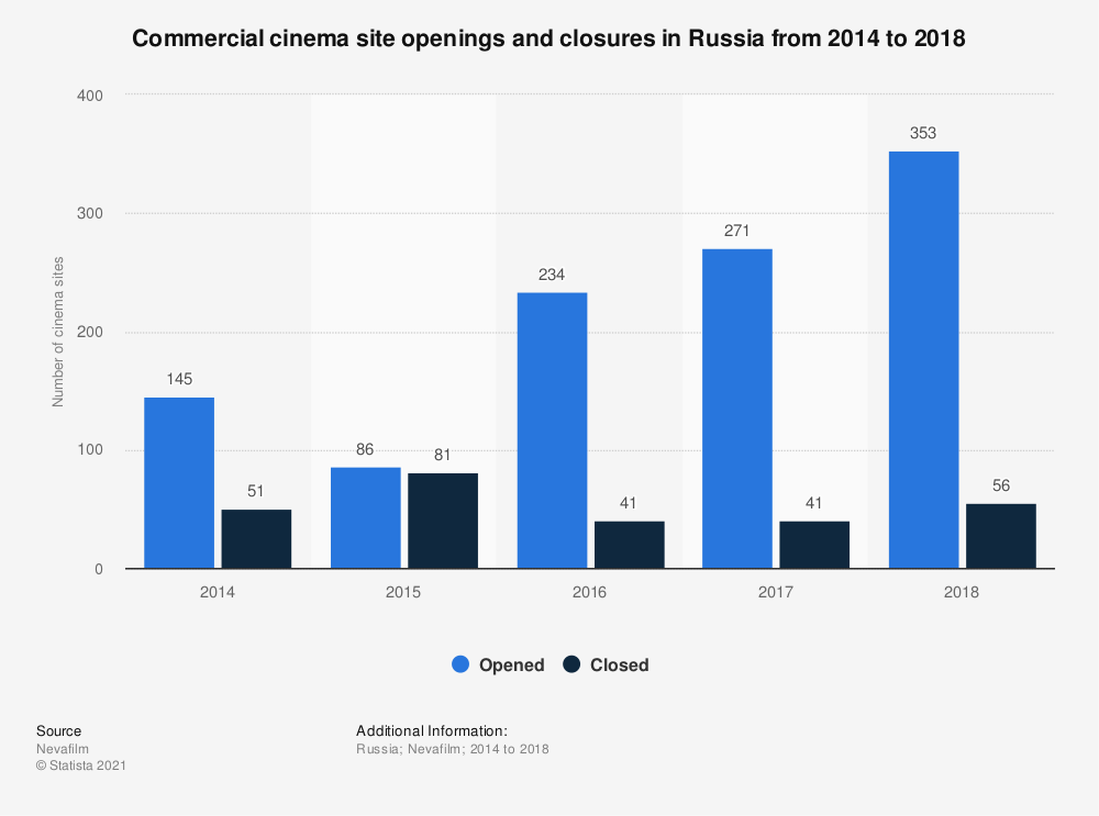 Statistic: Commercial cinema site openings and closures in Russia from 2014 to 2018   Statista