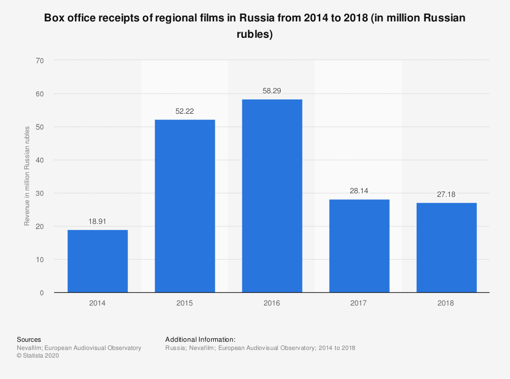 Statistic: Box office receipts of regional films in Russia from 2014 to 2018 (in million Russian rubles) | Statista