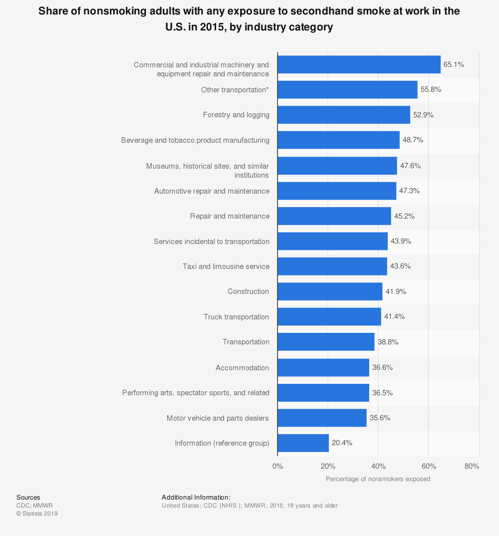 Statistic: Share of nonsmoking adults with any exposure to secondhand smoke at work in the U.S. in 2015, by industry category   Statista