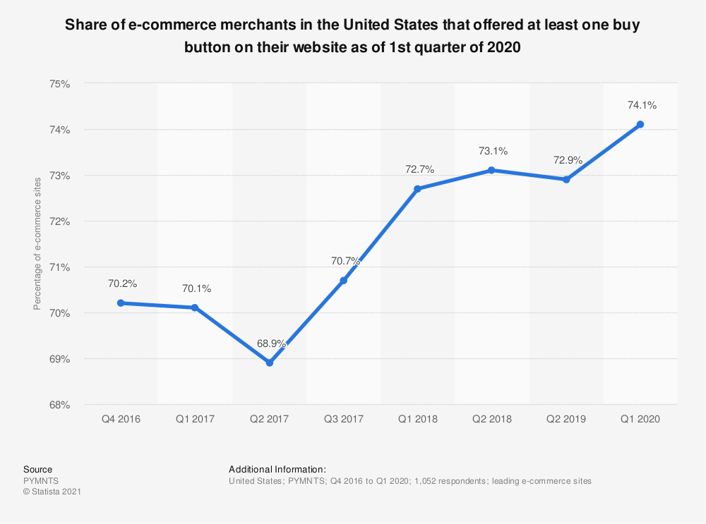 Statistic: Share of e-commerce merchants in the United States that offered at least one buy button on their website as of 1st quarter of 2020 | Statista