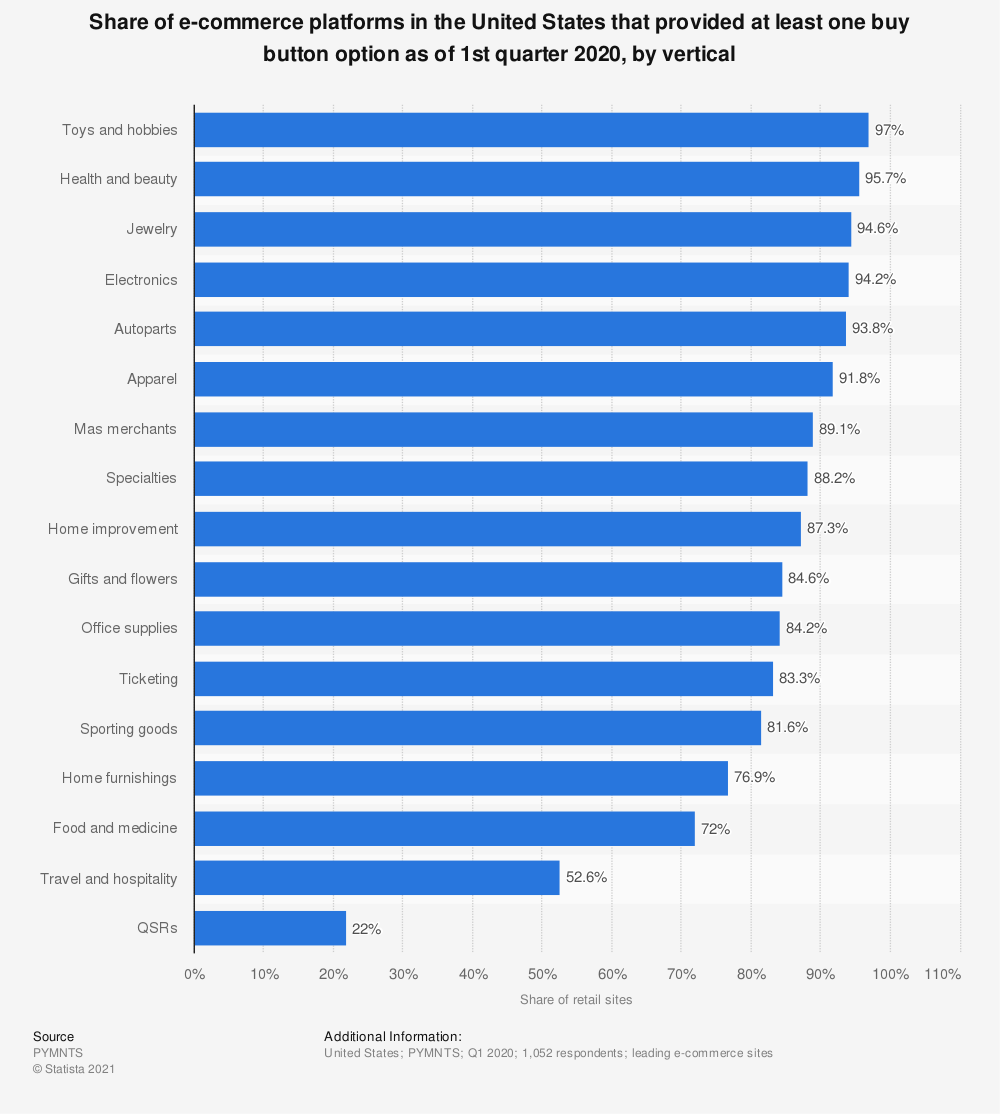 Statistic: Share of e-commerce platforms in the United States that provided at least one buy button option as of 2nd quarter 2019, by vertical | Statista