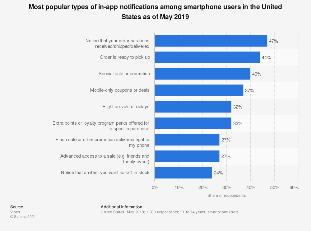 Statistic: Most popular types of in-app notifications among smartphone users in the United States as of May 2019 | Statista