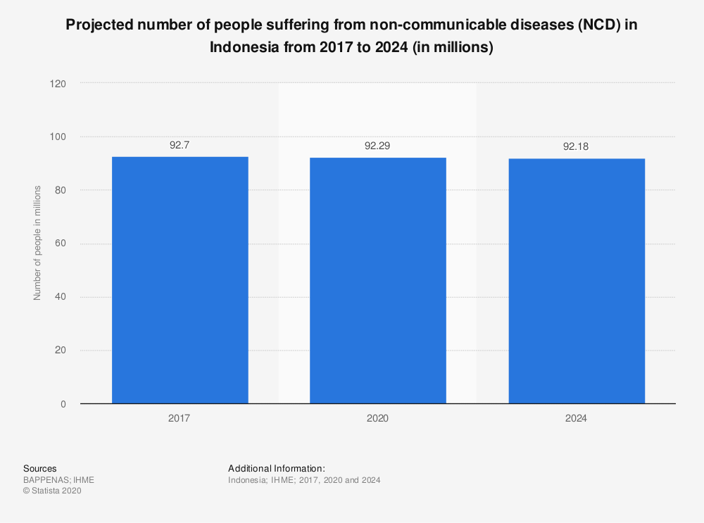 Statistic: Projected number of people suffering from non-communicable diseases (NCD) in Indonesia from 2017 to 2024 (in millions)   Statista