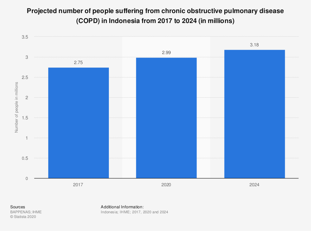 Statistic: Projected number of people suffering from chronic obstructive pulmonary disease (COPD) in Indonesia from 2017 to 2024 (in millions) | Statista