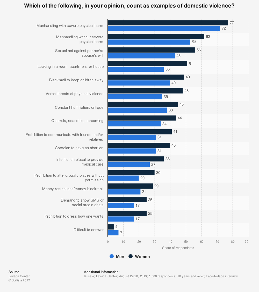 Statistic: Which of the following, in your opinion, count as examples of domestic violence?* | Statista