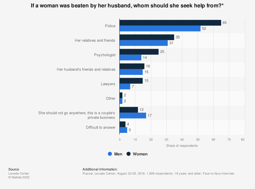 Statistic: If a woman was beaten by her husband, whom should she seek help from?*   Statista