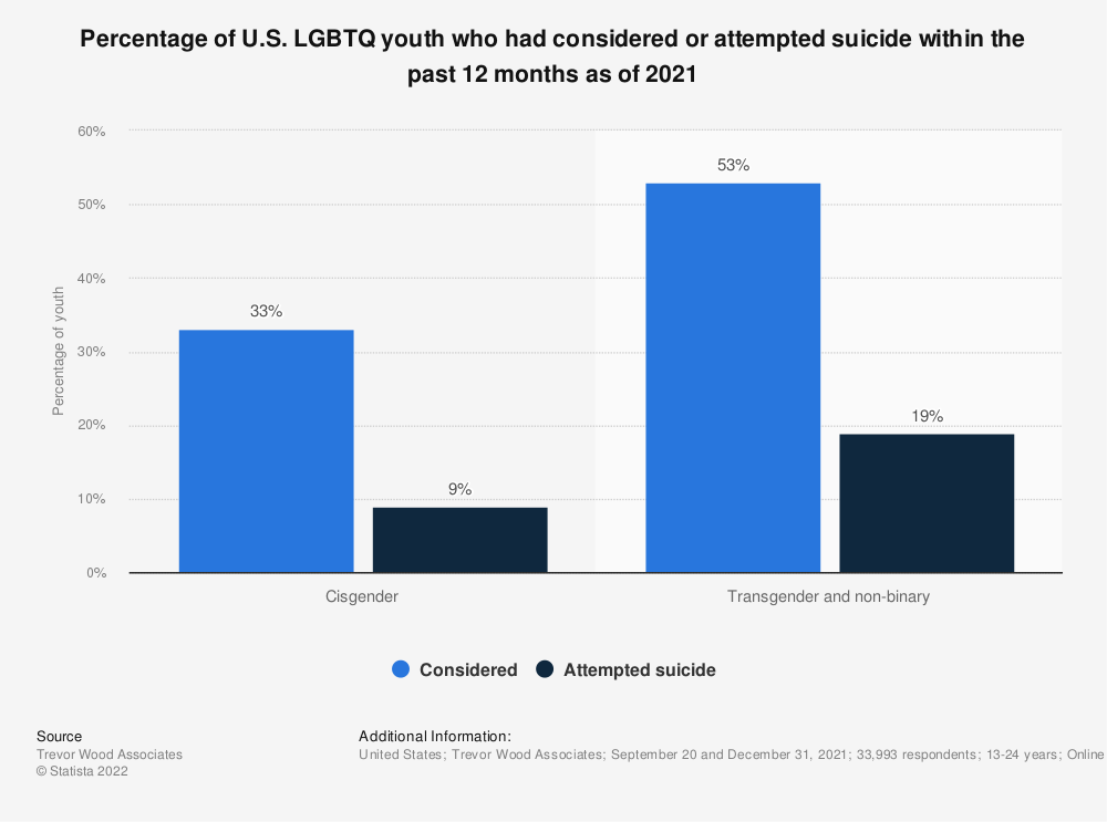 Statistic: Percentage of U.S. LGBTQ youth who had considered or attempted suicide within the past 12 months as of 2020, by gender identity | Statista