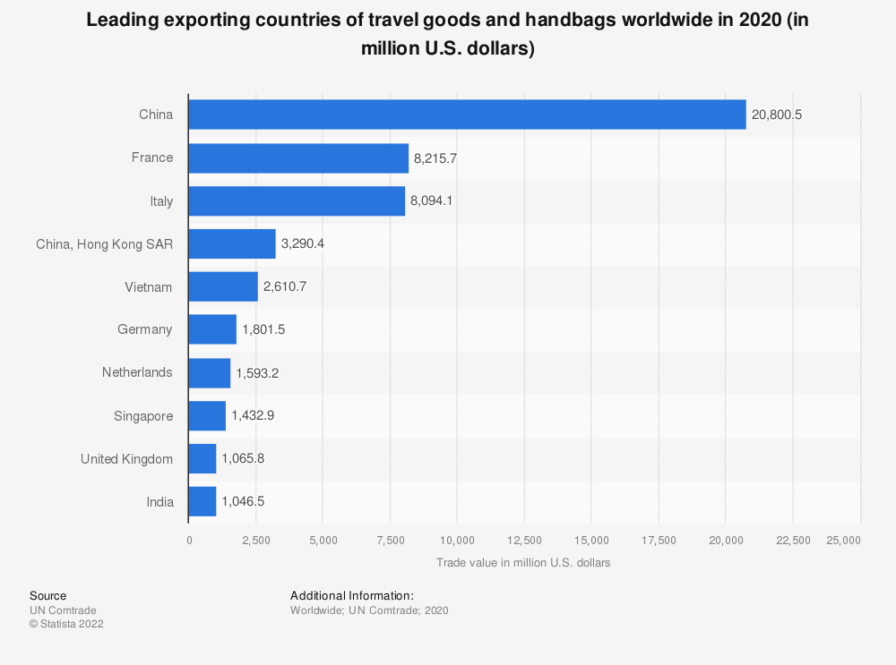 Statistic: Leading exporting countries of travel goods and handbags worldwide in 2019 (in million U.S. dollars)   Statista