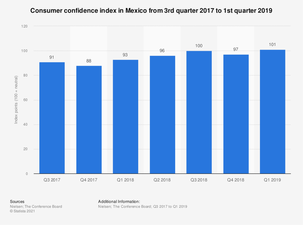 Statistic: Consumer confidence index in Mexico from 3rd quarter 2017 to 1st quarter 2019   Statista