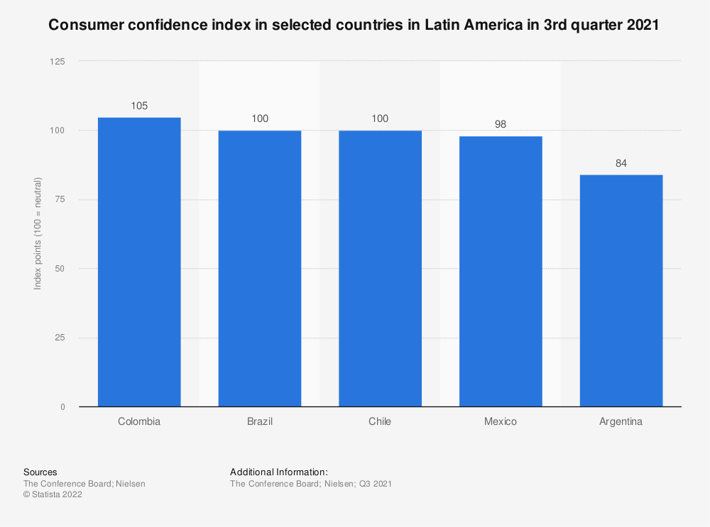 Statistic: Consumer confidence index in selected countries in Latin America in 1st quarter 2019 | Statista