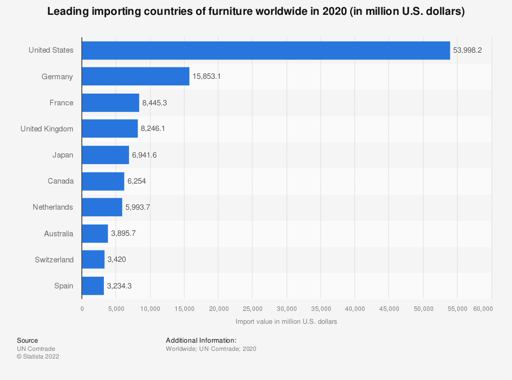 Statistic: Leading importing countries of furniture worldwide in 2017 (in million U.S. dollars)* | Statista