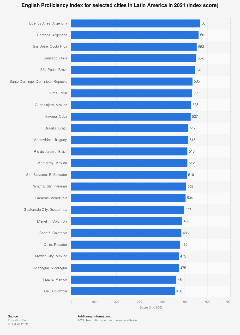 Statistic: English Proficiency Index for selected cities in Latin America in 2020 (index score) | Statista
