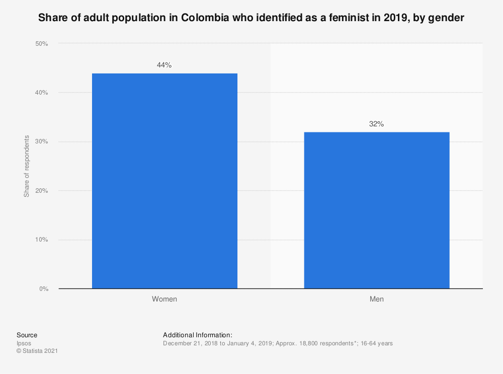 Statistic: Share of adult population in Colombia who identified as a feminist in 2019, by gender   Statista