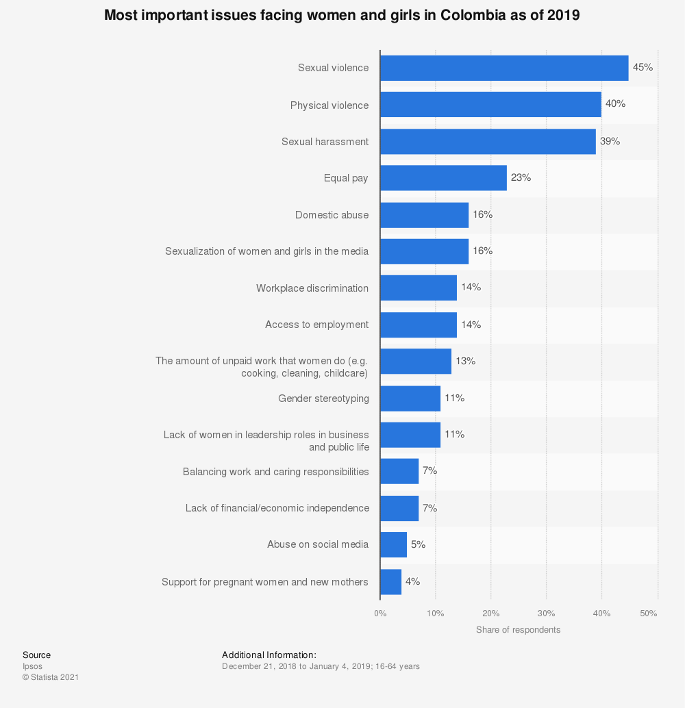 Statistic: Most important issues facing women and girls in Colombia as of 2019 | Statista