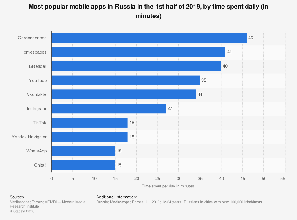 Statistic: Most popular mobile apps in Russia in the 1st half of 2019, by time spent daily (in minutes) | Statista