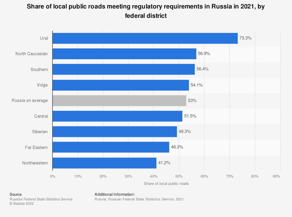 Statistic: Share of local public roads meeting regulatory requirements in Russia from 2009 to 2019, by federal district   Statista