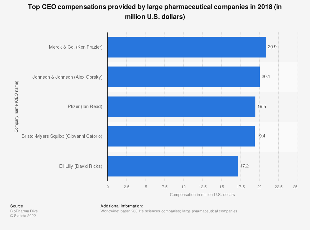 Statistic: Top CEO compensations provided by large pharmaceutical companies in 2018 (in million U.S. dollars) | Statista