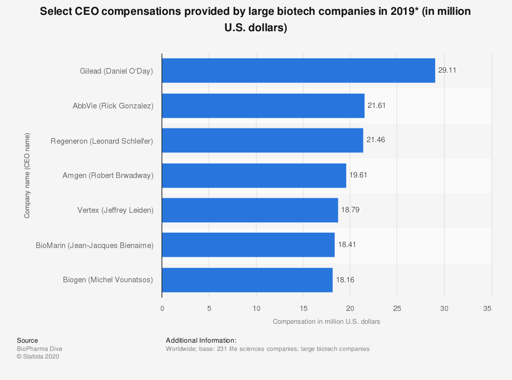 Statistic: Select CEO compensations provided by large biotech companies in 2019* (in million U.S. dollars)   Statista