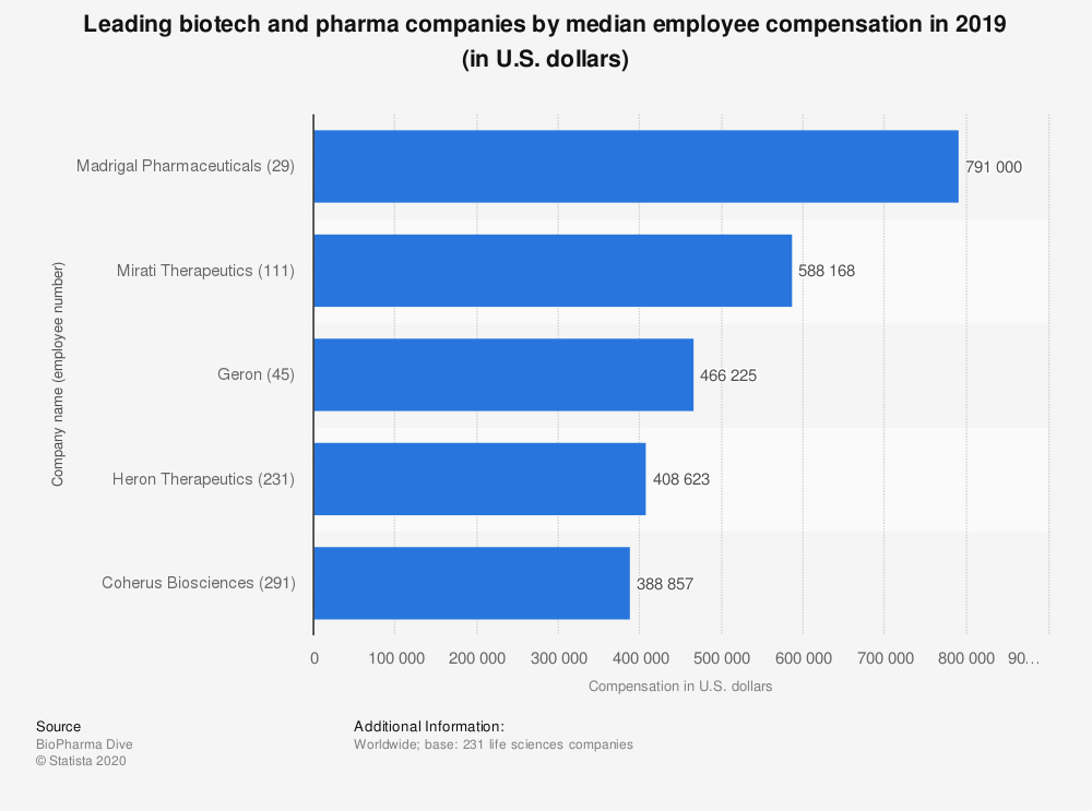 Statistic: Leading biotech and pharma companies by median employee compensation in 2019 (in U.S. dollars) | Statista