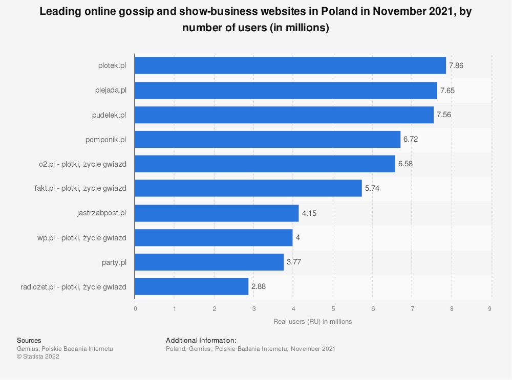 Statistic: Leading online gossip and show-business websites in Poland in December 2020, by number of users (in millions) | Statista