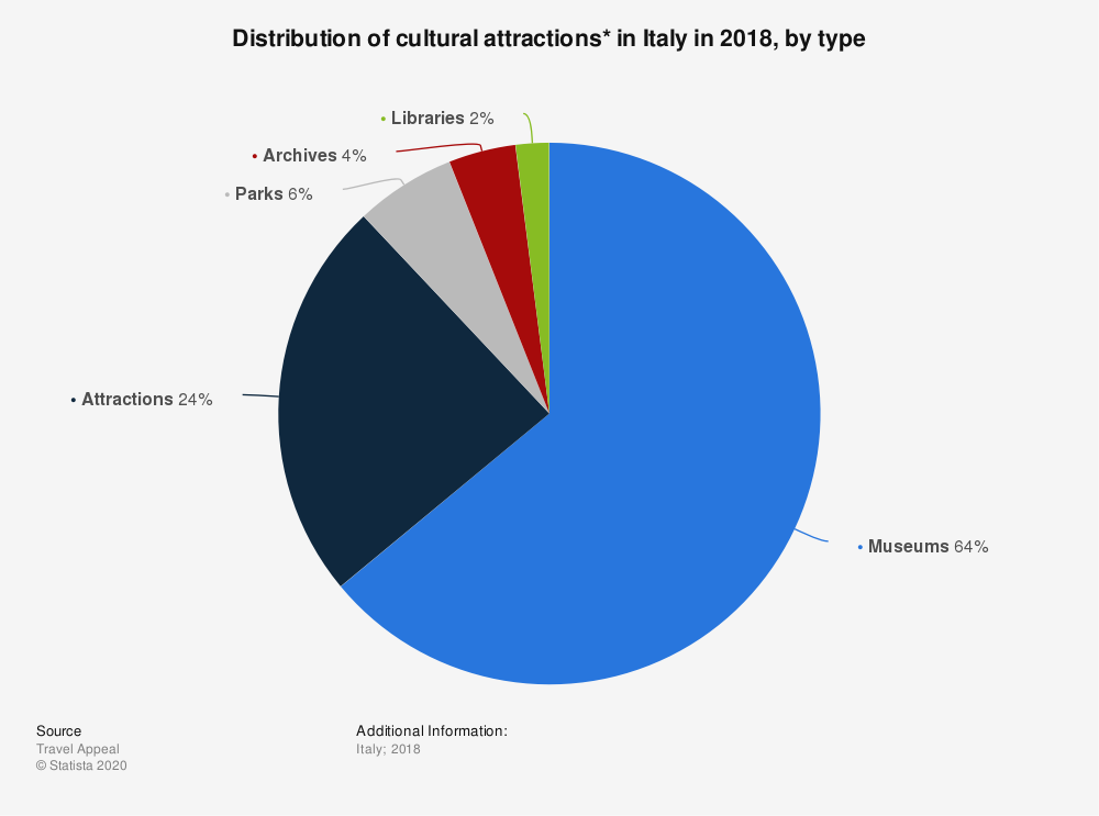 Statistic: Distribution of cultural attractions* in Italy in 2018, by type | Statista