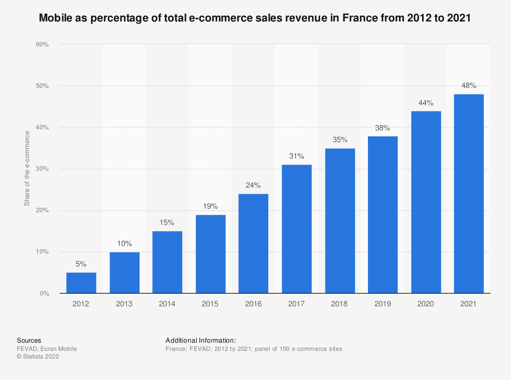 Statistic: Share of mobile e-commerce in the turnover of e-commerce websites in France between 2012 and 2018 | Statista