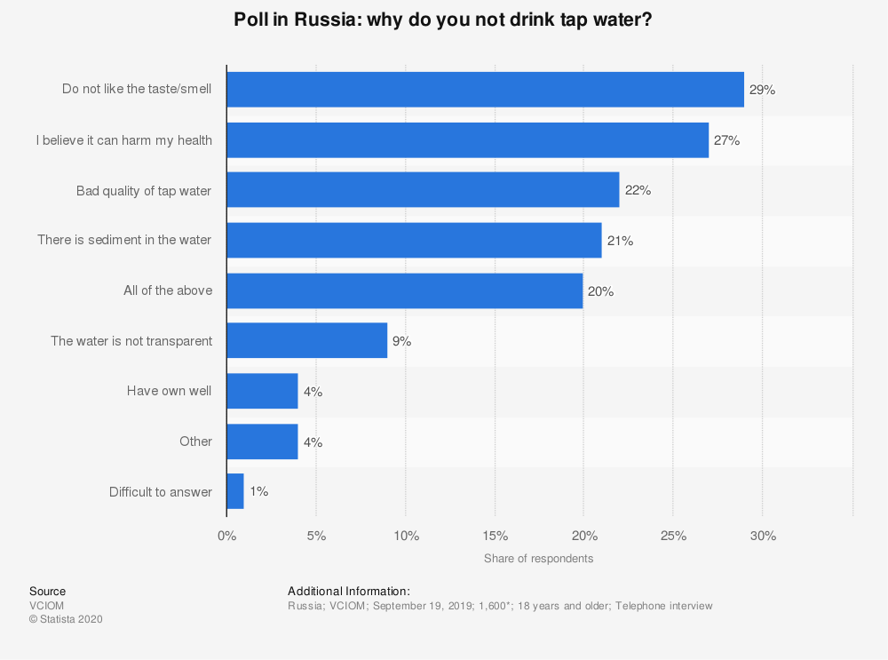 Statistic: Poll in Russia: why do you not drink tap water? | Statista