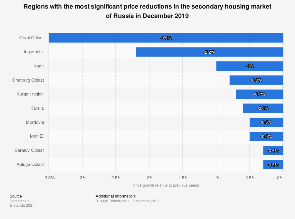 Statistic: Regions with the most significant price reductions in the secondary housing market of Russia in December 2019  | Statista