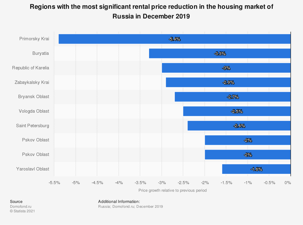 Statistic: Regions with the most significant rental price reduction in the housing market of Russia in December 2019   Statista