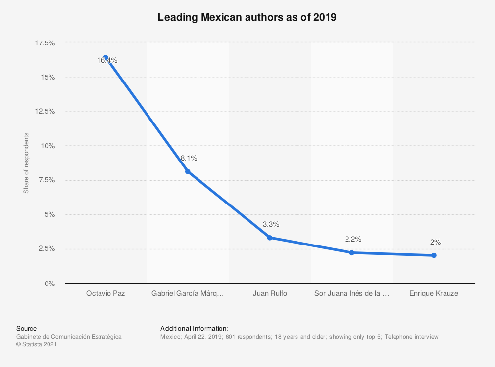 Statistic: Leading Mexican authors as of 2019 | Statista
