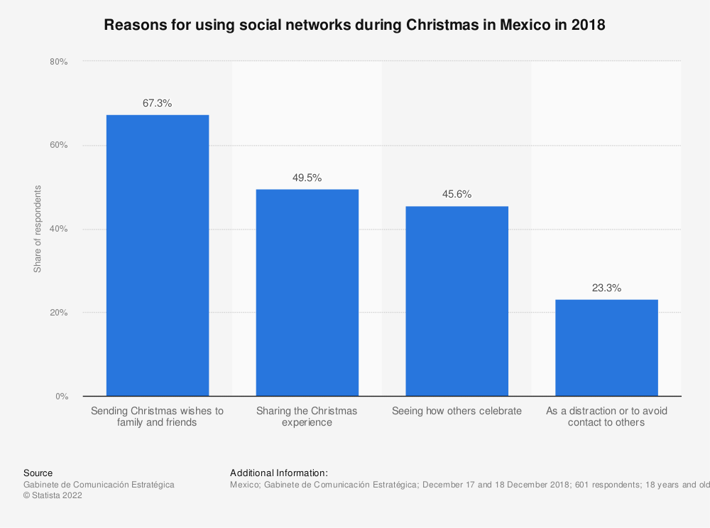 Statistic: Reasons for using social networks during Christmas in Mexico in 2018 | Statista