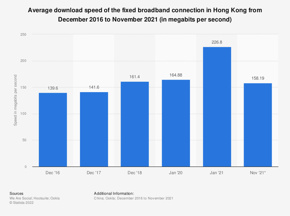 Statistic: Average download speed of the fixed broadband connection in Hong Kong from December 2016 to January 2020 (in megabits per second) | Statista