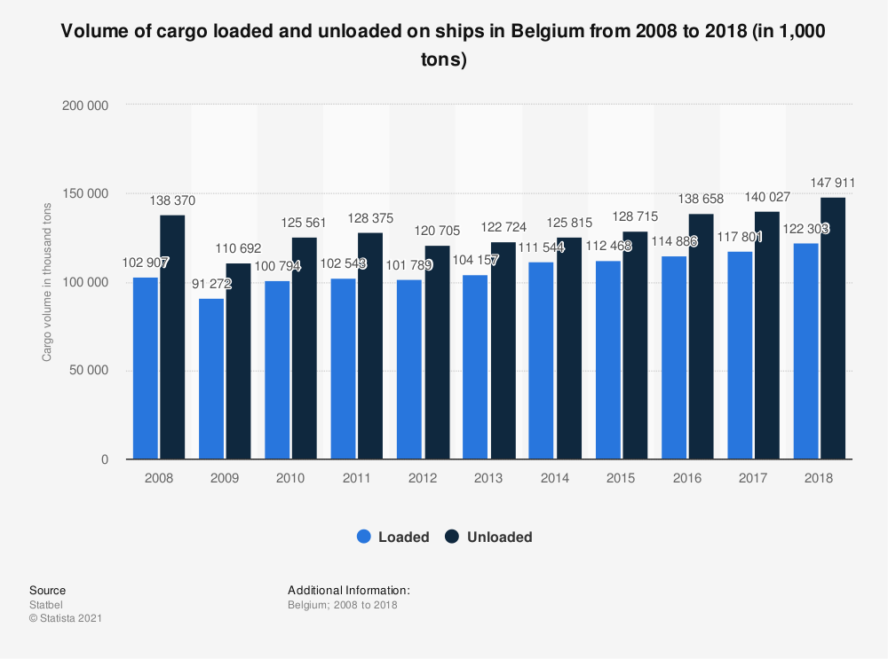 Statistic: Volume of cargo loaded and unloaded on ships in Belgium from 2008 to 2018 (in 1,000 tons) | Statista