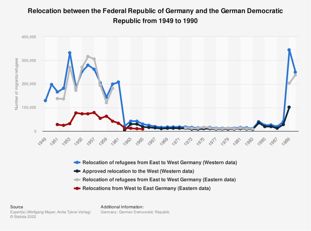 Statistic: Relocation between the Federal Republic of Germany and the German Democratic Republic from 1949 to 1990   Statista