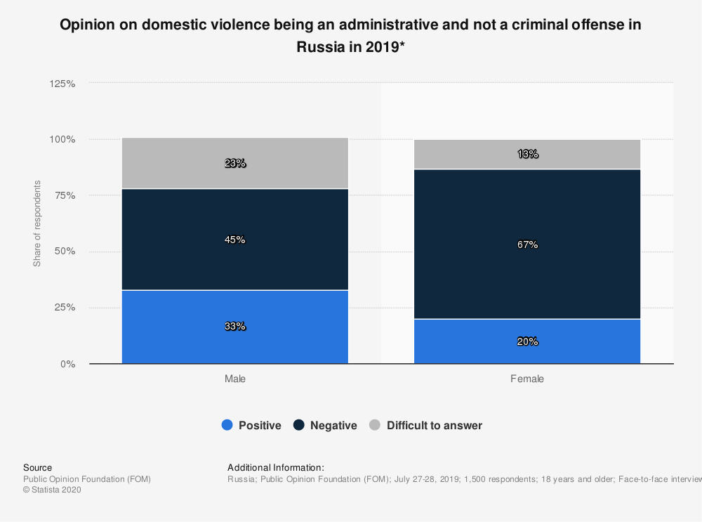 Statistic: Opinion on domestic violence being an administrative and not a criminal offense in Russia in 2019* | Statista