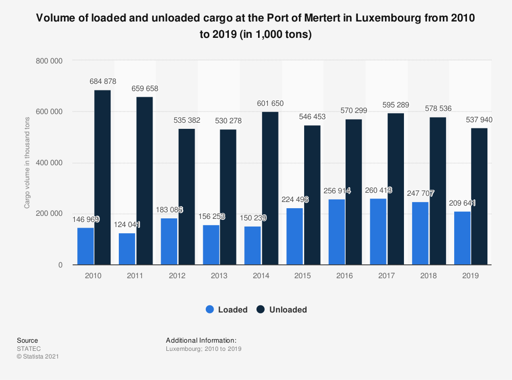 Statistic: Volume of loaded and unloaded cargo at the Port of Mertert in Luxembourg from 2010 to 2019 (in 1,000 tons) | Statista