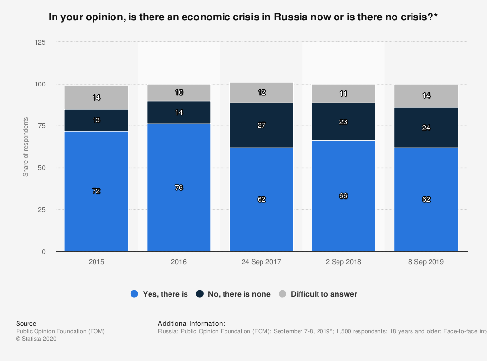 Statistic: In your opinion, is there an economic crisis in Russia now or is there no crisis?* | Statista