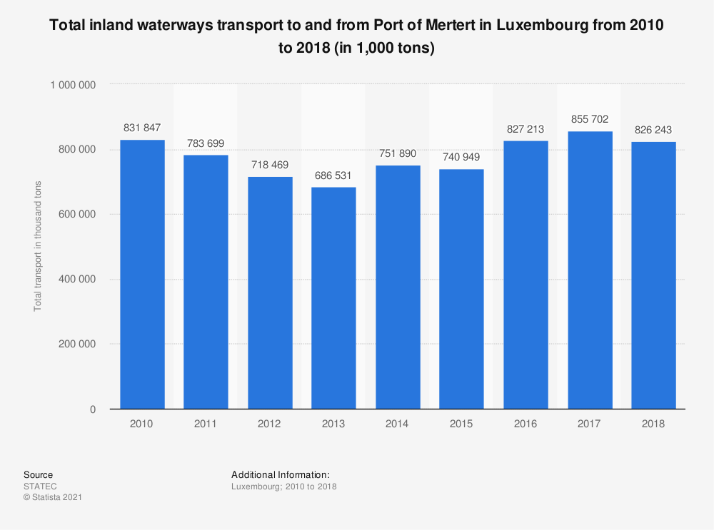 Statistic: Total inland waterways transport to and from Port of Mertert in Luxembourg from 2010 to 2018 (in 1,000 tons) | Statista