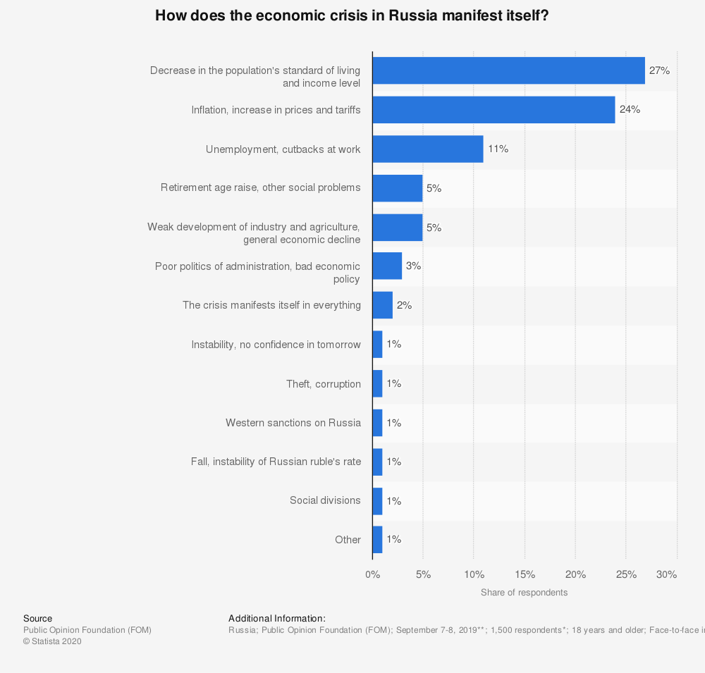Statistic: How does the economic crisis in Russia manifest itself?* | Statista