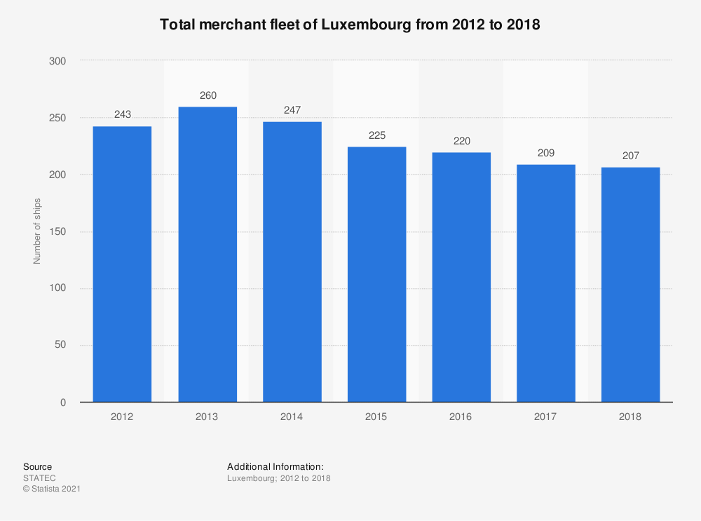 Statistic: Total merchant fleet of Luxembourg from 2012 to 2018   Statista