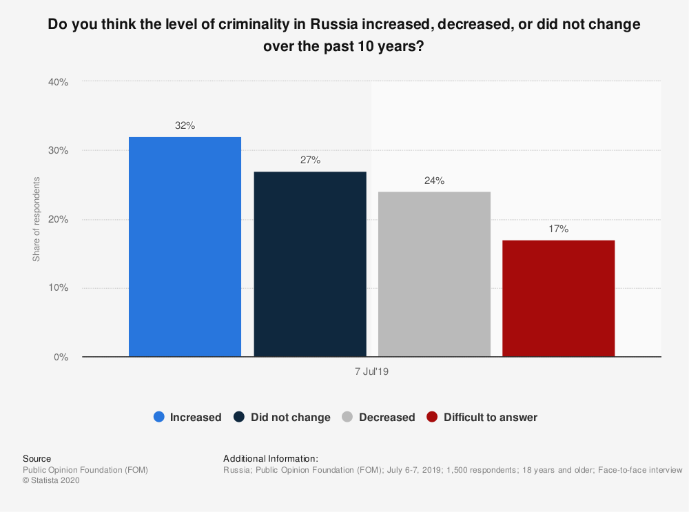Statistic: Do you think the level of criminality in Russia increased, decreased, or did not change over the past 10 years? | Statista