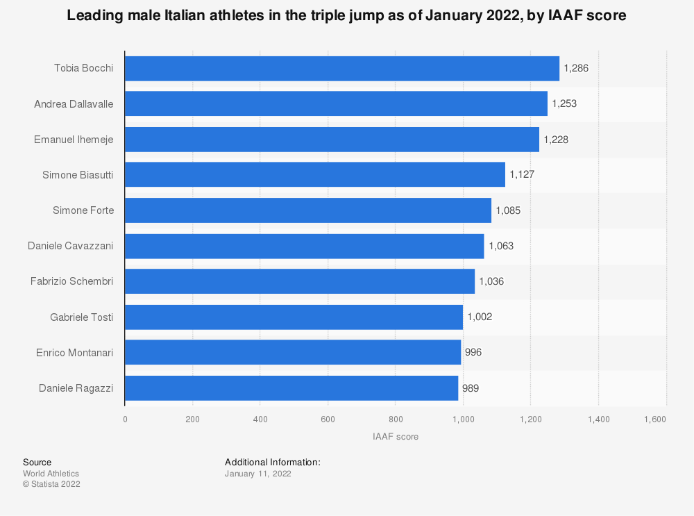 Statistic: Leading male Italian athletes in the triple jump as of December 2020, by IAAF score | Statista