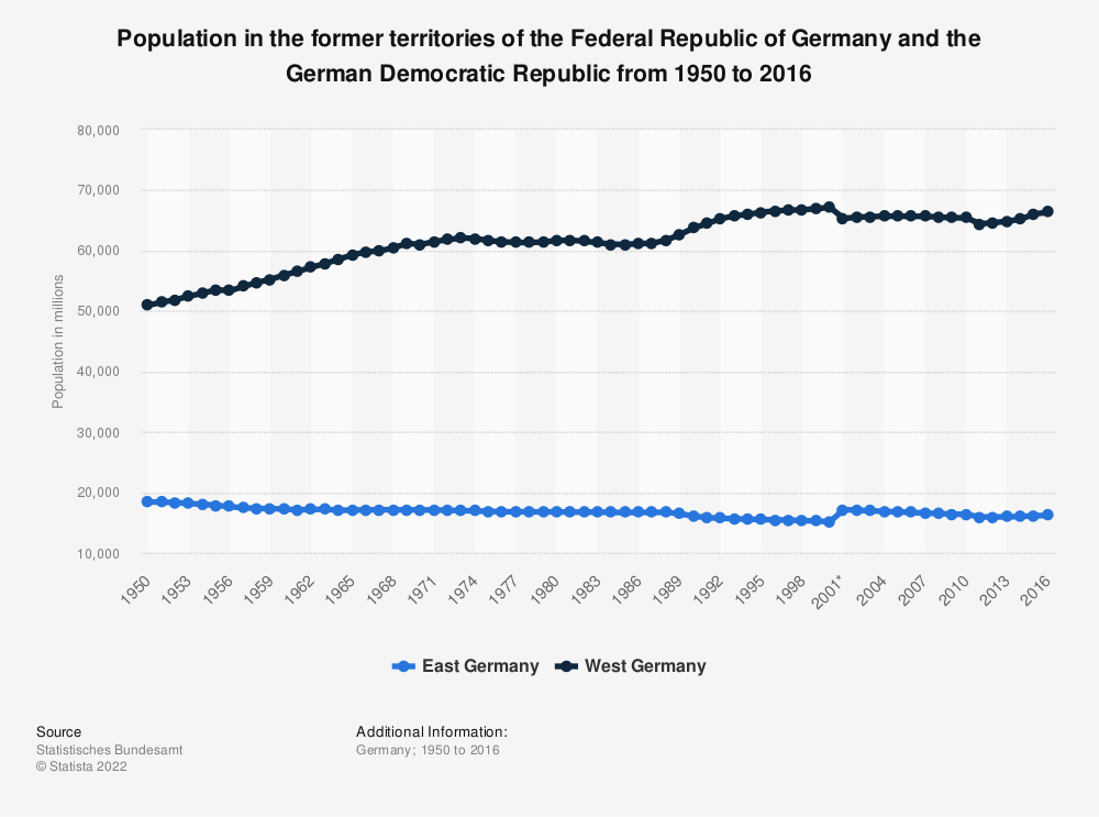 Statistic: Population in the former territories of the Federal Republic of Germany and the German Democratic Republic from 1950 to 2016 | Statista