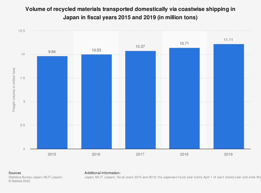 Statistic: Volume of recycled materials transported domestically via coastwise shipping in Japan in fiscal years 2015 and 2018 (in million tons) | Statista