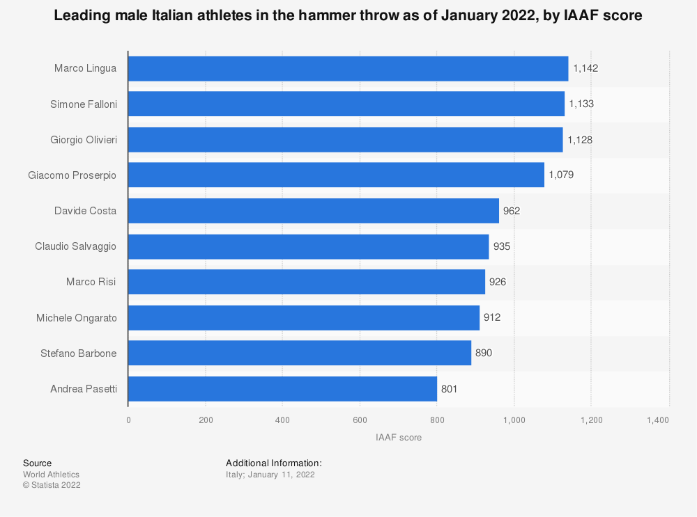 Statistic: Leading male Italian athletes in the hammer throw as of December 2020, by IAAF score | Statista