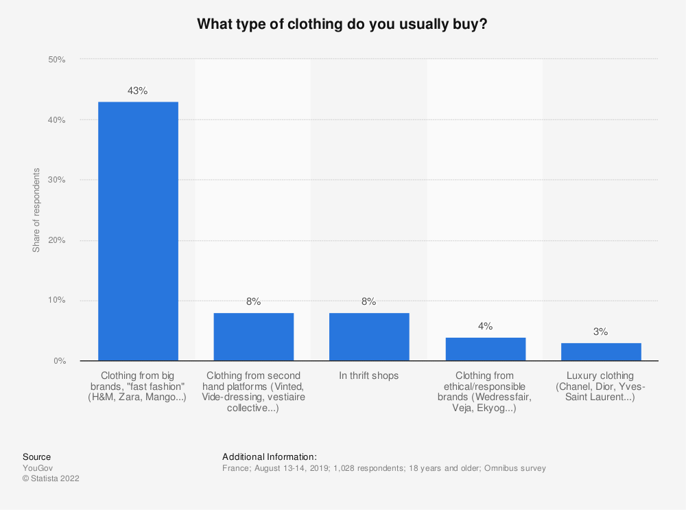Statistic: What type of clothing do you usually buy?* | Statista